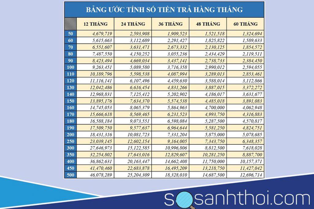 Lãi suất vay ngân hàng Shinhan bank có gí ưu đãi