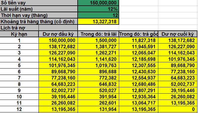 Cách tính lãi suất vay ngân hàng Shinhan Bank
