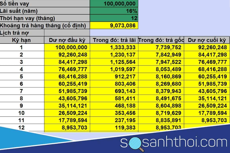 Bảng lãi suất vay tín chấp Vietcombank
