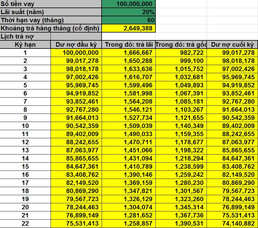 Vay 100 triệu trong 5 năm lãi suất bao nhiêu?