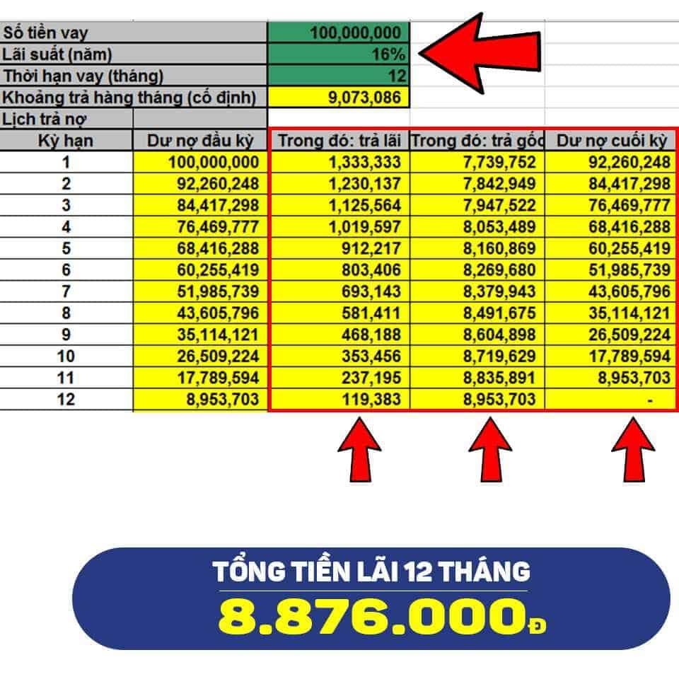 cách tính lãi suất theo dư nợ giảm dần của ngân hàng Shinhan