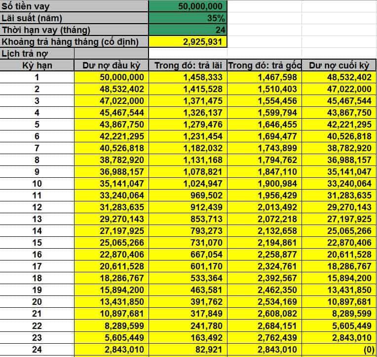 Phí thanh lý hợp đồng trả góp HD Saison hiện tại đang áp dụng bao nhiêu?